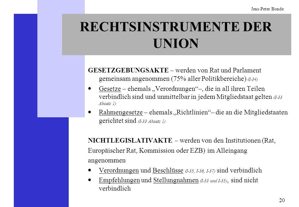 20 Jens-Peter Bonde RECHTSINSTRUMENTE DER UNION GESETZGEBUNGSAKTE – werden von Rat und Parlament gemeinsam angenommen (75% aller Politikbereiche) (I-3