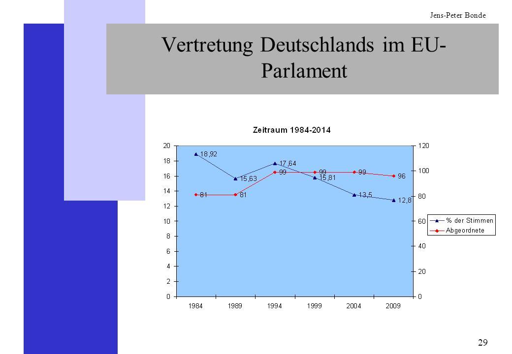 29 Jens-Peter Bonde Vertretung Deutschlands im EU- Parlament