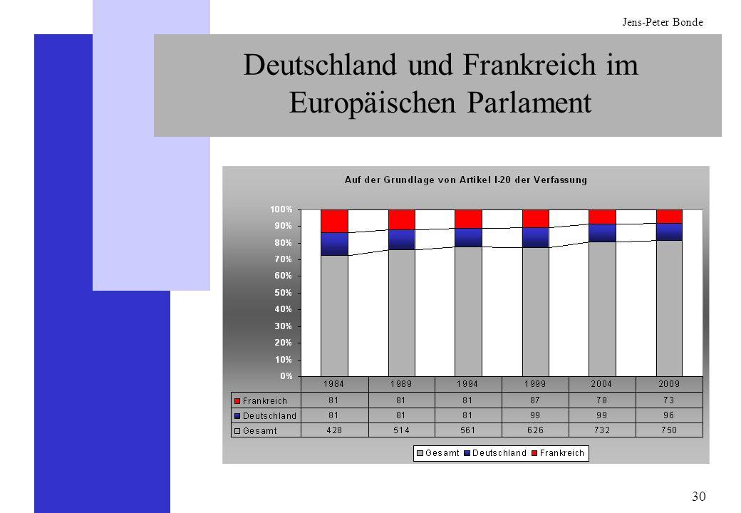 30 Jens-Peter Bonde Deutschland und Frankreich im Europäischen Parlament
