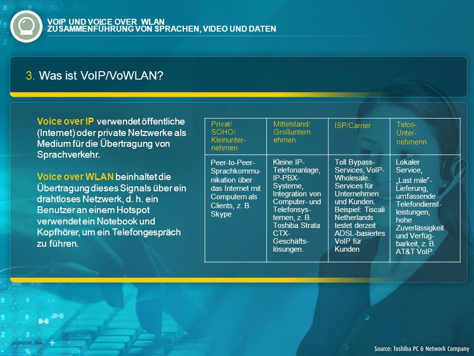 3. Was ist VoIP/VoWLAN? Voice over IP verwendet öffentliche (Internet) oder private Netzwerke als Medium für die Übertragung von Sprachverkehr. Voice