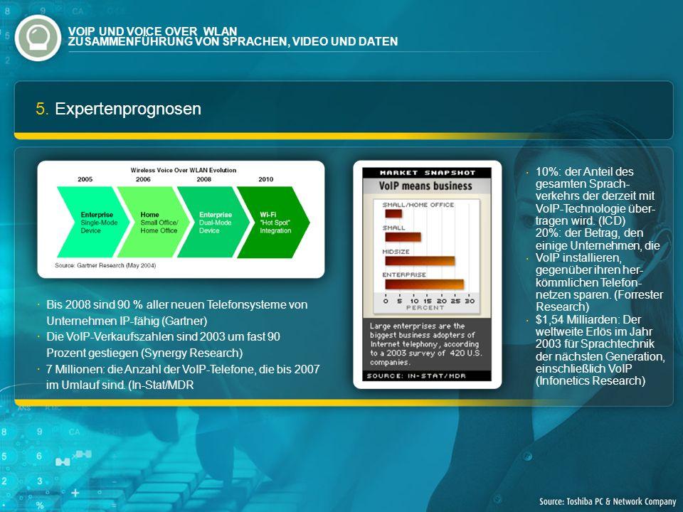 5. Expertenprognosen Bis 2008 sind 90 % aller neuen Telefonsysteme von Unternehmen IP-fähig (Gartner) Die VoIP-Verkaufszahlen sind 2003 um fast 90 Pro