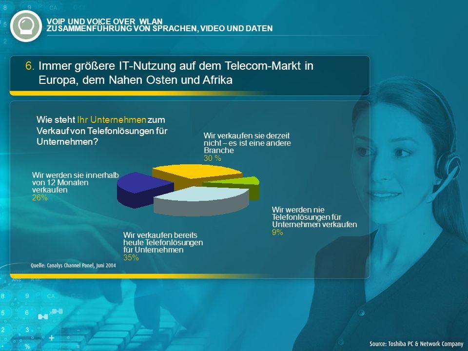 6. Immer größere IT-Nutzung auf dem Telecom-Markt in Europa, dem Nahen Osten und Afrika Wie steht Ihr Unternehmen zum Verkauf von Telefonlösungen für
