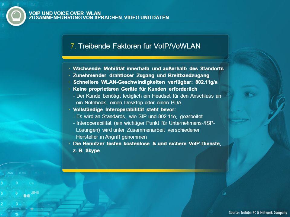7. Treibende Faktoren für VoIP/VoWLAN Wachsende Mobilität innerhalb und außerhalb des Standorts Zunehmender drahtloser Zugang und Breitbandzugang Schn