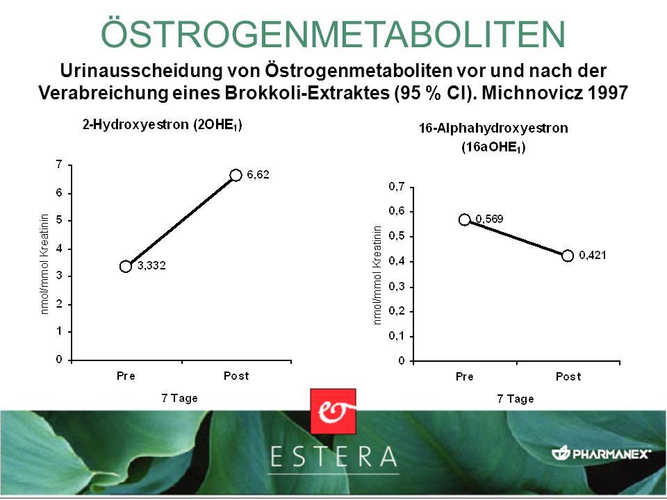 ÖSTROGENMETABOLITEN Urinausscheidung von Östrogenmetaboliten vor und nach der Verabreichung eines Brokkoli-Extraktes (95 % CI). Michnovicz 1997