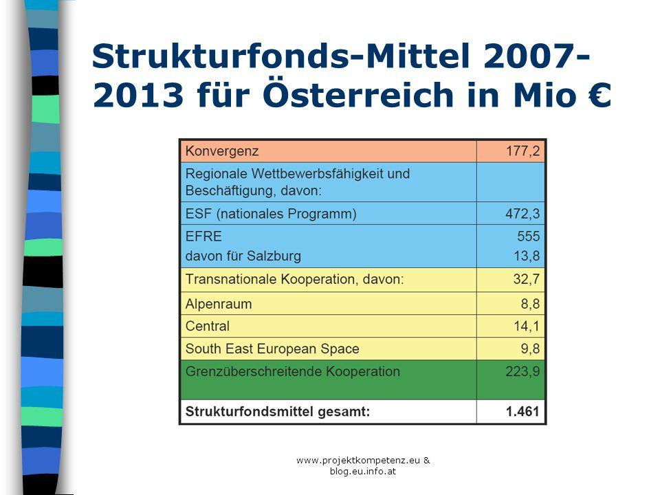 Strukturfonds-Mittel 2007- 2013 für Österreich in Mio www.projektkompetenz.eu & blog.eu.info.at