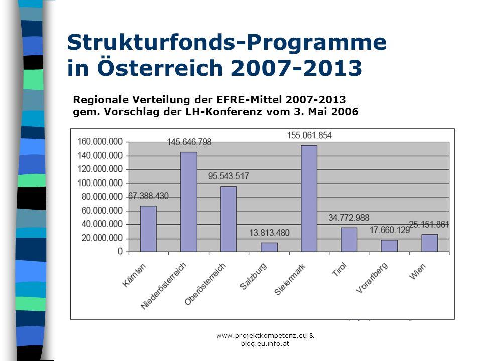 www.projektkompetenz.eu & blog.eu.info.at Strukturfonds-Programme in Österreich 2007-2013 Regionale Verteilung der EFRE-Mittel 2007-2013 gem. Vorschla