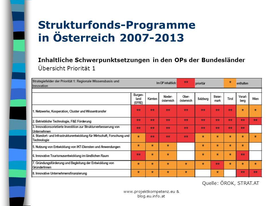 www.projektkompetenz.eu & blog.eu.info.at Strukturfonds-Programme in Österreich 2007-2013 Inhaltliche Schwerpunktsetzungen in den OPs der Bundesländer