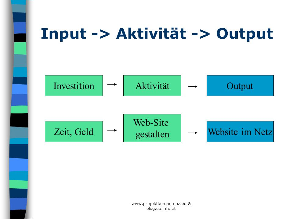 www.projektkompetenz.eu & blog.eu.info.at Input -> Aktivität -> Output InvestitionAktivität Output Zeit, Geld Web-Site gestalten Website im Netz