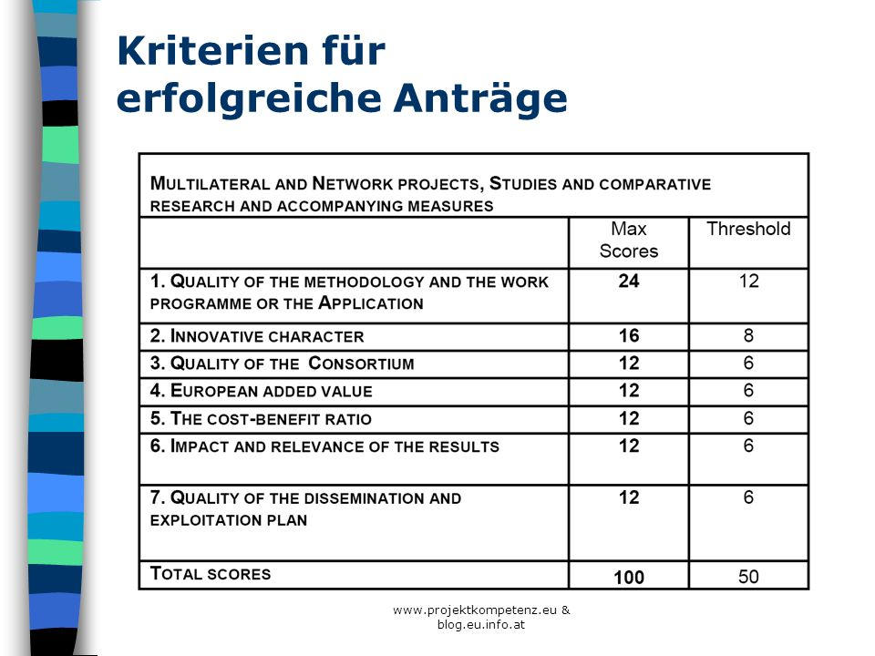 www.projektkompetenz.eu & blog.eu.info.at Kriterien für erfolgreiche Anträge
