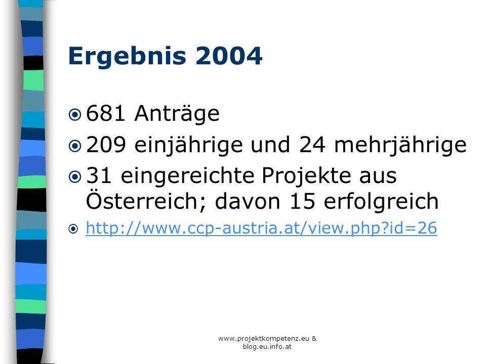 www.projektkompetenz.eu & blog.eu.info.at Ergebnis 2004 681 Anträge 209 einjährige und 24 mehrjährige 31 eingereichte Projekte aus Österreich; davon 1