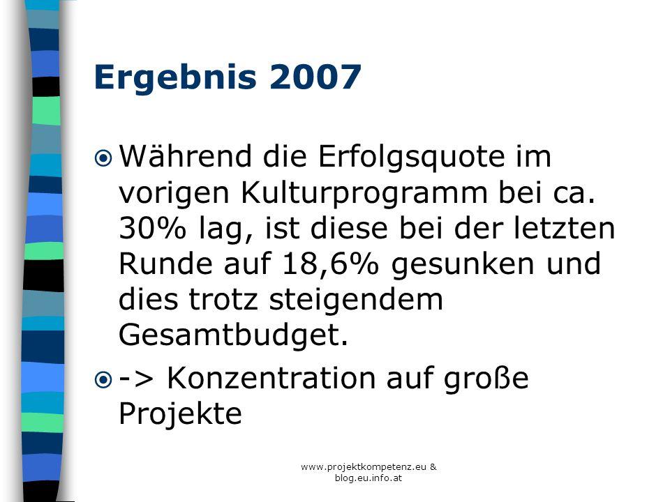 Ergebnis 2007 Während die Erfolgsquote im vorigen Kulturprogramm bei ca. 30% lag, ist diese bei der letzten Runde auf 18,6% gesunken und dies trotz st