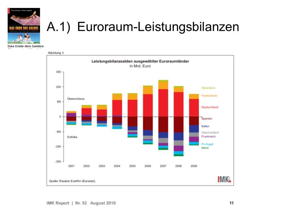 A.1) Euroraum-Leistungsbilanzen