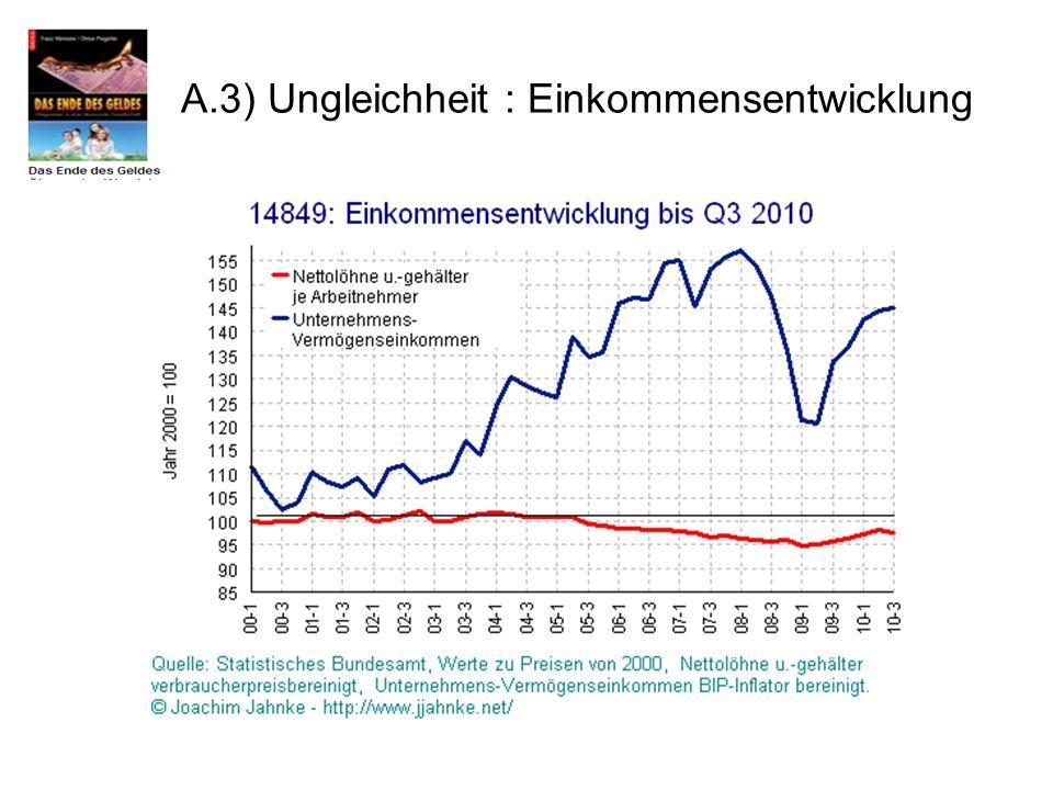 A.3) Ungleichheit : Einkommensentwicklung