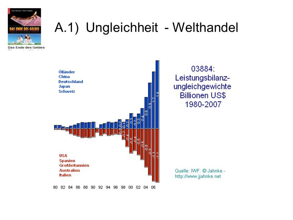A.1) Ungleichheit - Welthandel