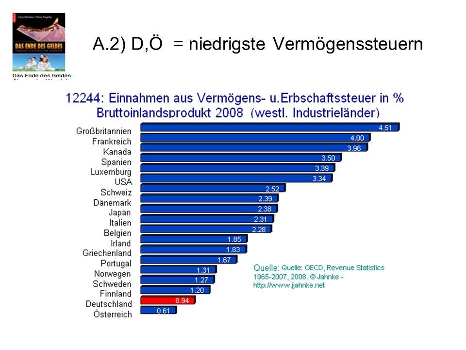 A.2) D,Ö = niedrigste Vermögenssteuern