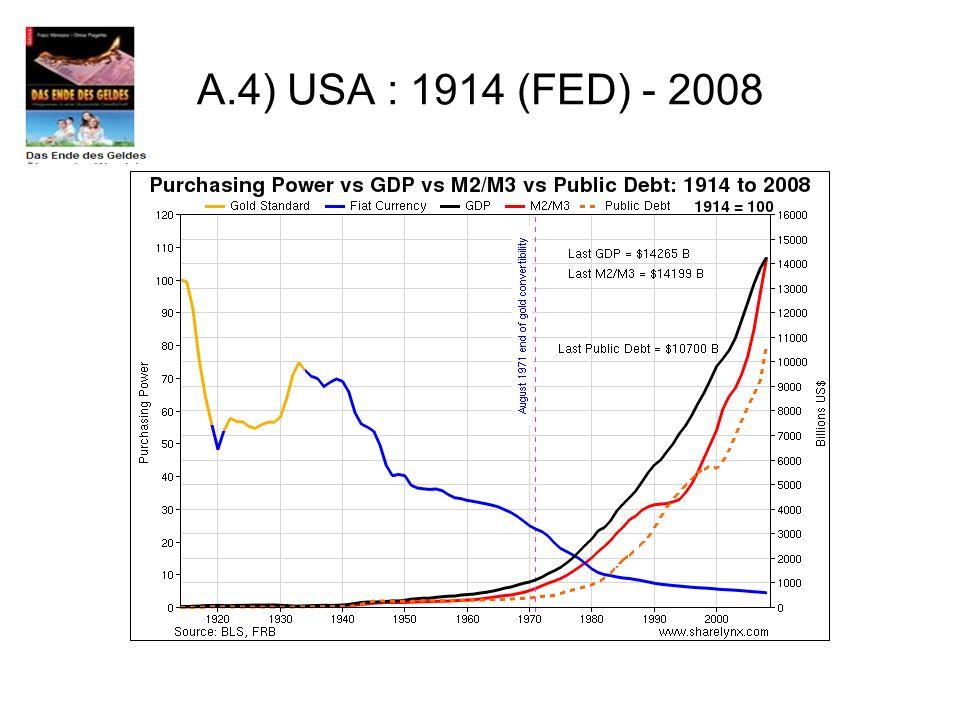 A.4) USA : 1914 (FED) - 2008