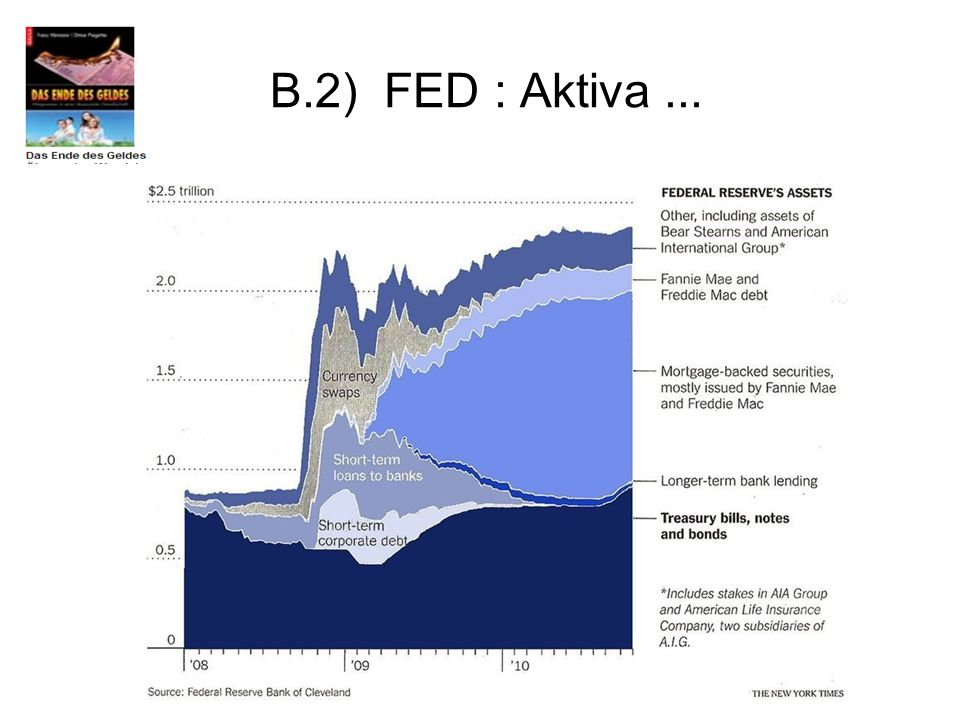 B.2) FED : Aktiva...