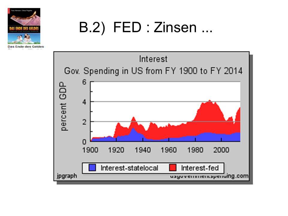 B.2) FED : Zinsen...