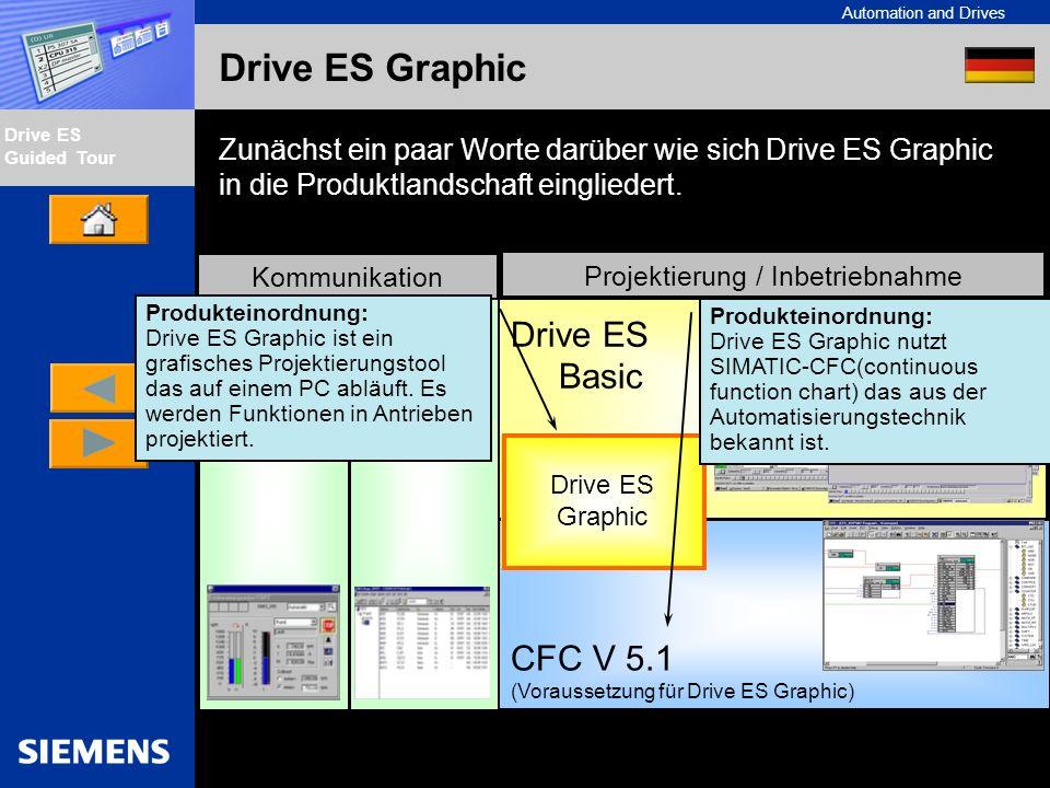 Automation and Drives Drive ES Guided Tour Intern Edition 01/02 Drive ES Graphic Zunächst ein paar Worte darüber wie sich Drive ES Graphic in die Produktlandschaft eingliedert.