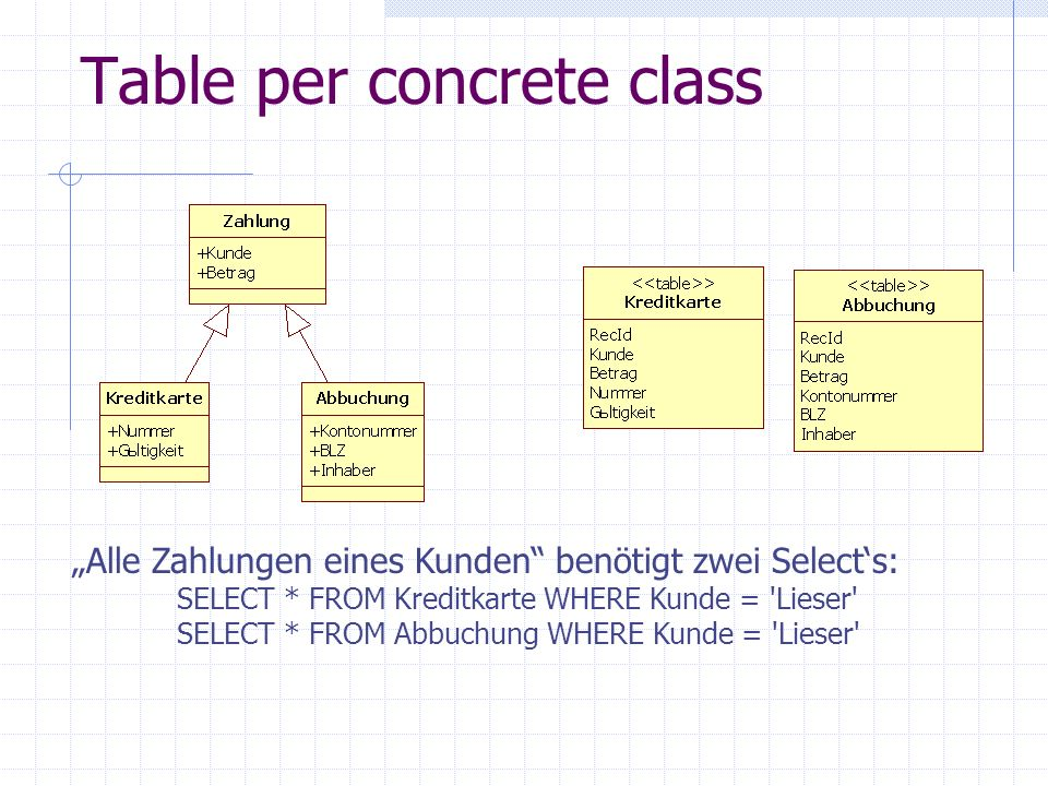 Table per concrete class Alle Zahlungen eines Kunden benötigt zwei Selects: SELECT * FROM Kreditkarte WHERE Kunde = 'Lieser' SELECT * FROM Abbuchung W