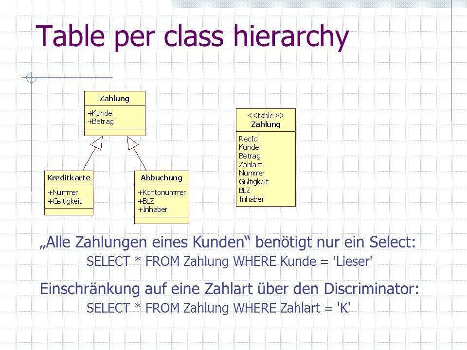 Table per class hierarchy Alle Zahlungen eines Kunden benötigt nur ein Select: SELECT * FROM Zahlung WHERE Kunde = 'Lieser' Einschränkung auf eine Zah