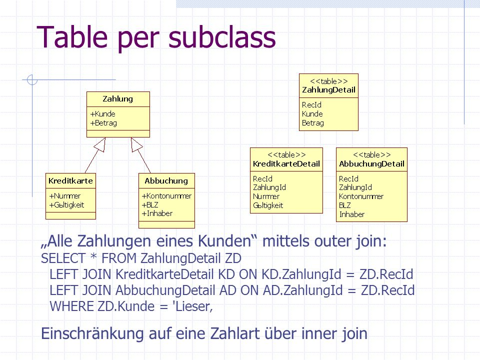 Table per subclass Alle Zahlungen eines Kunden mittels outer join: SELECT * FROM ZahlungDetail ZD LEFT JOIN KreditkarteDetail KD ON KD.ZahlungId = ZD.