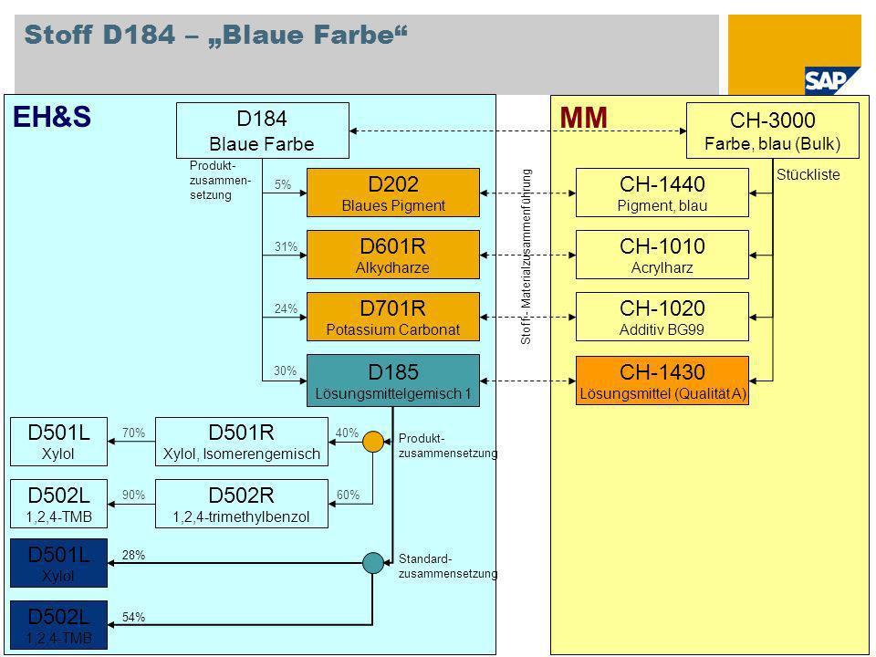 © SAP 2008 / Page 2 MM EH&S Stoff D184 – Blaue Farbe CH-3000 Farbe, blau (Bulk) CH-1010 Acrylharz CH-1020 Additiv BG99 CH-1430 Lösungsmittel (Qualität