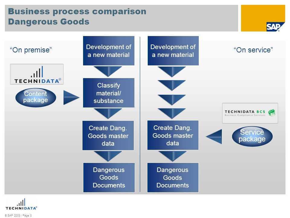 © SAP 2008 / Page 9 Regulatory content within SAP Best Practices for Chemicals The previous slides gave an insight on how processes dealing with substances and substance data may finally live in a productive system.