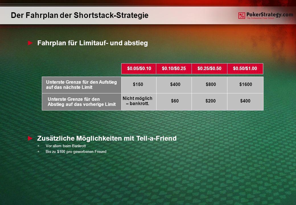 Der Fahrplan der Shortstack-Strategie Zusätzliche Möglichkeiten mit Tell-a-Friend Vor allem beim Bankrott Bis zu $100 pro geworbenen Freund $0.05/$0.10$0.10/$0.25$0.25/$0.50$0.50/$1.00 $60$200$400 Nicht möglich – bankrott.