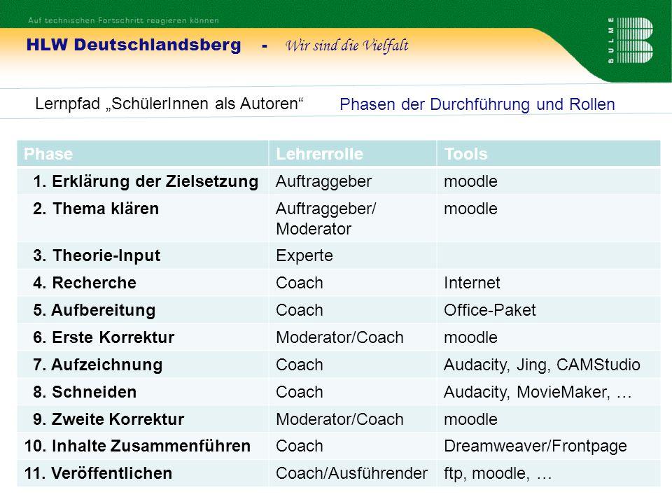 HLW Deutschlandsberg - Wir sind die Vielfalt Lernpfad SchülerInnen als Autoren 1.
