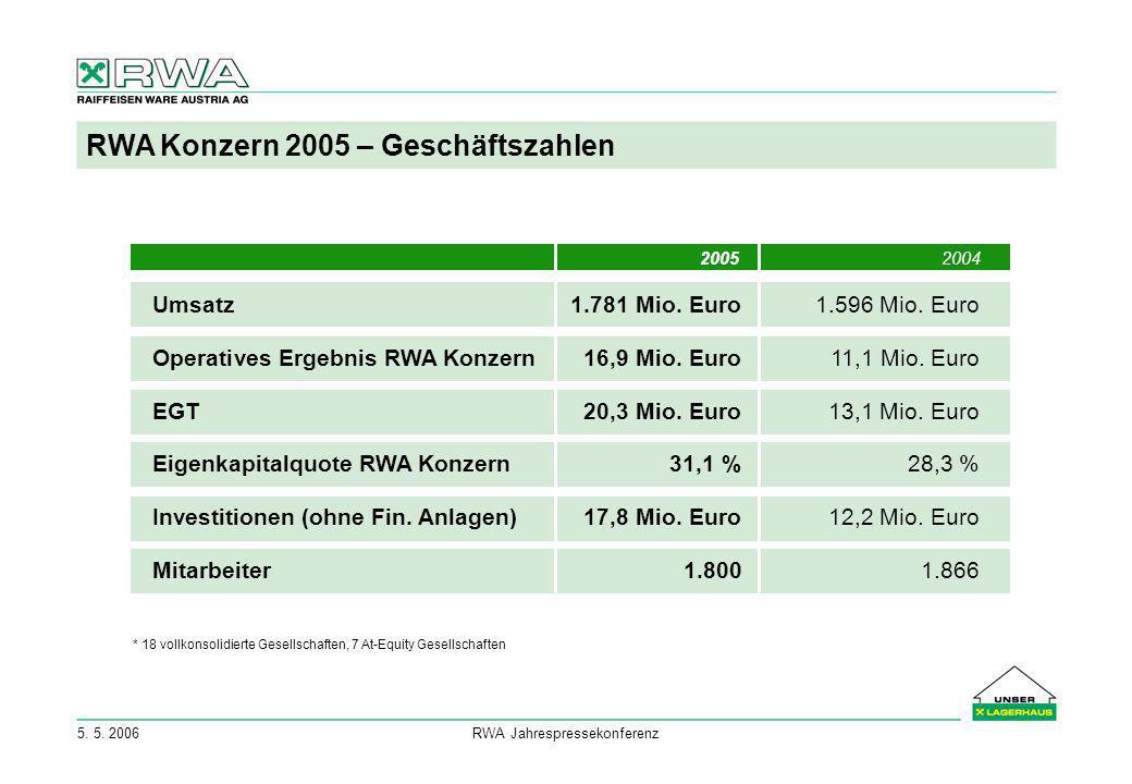 5. 5. 2006RWA Jahrespressekonferenz RWA Konzern 2005 – Geschäftszahlen Umsatz1.781 Mio. Euro1.596 Mio. Euro Operatives Ergebnis RWA Konzern16,9 Mio. E