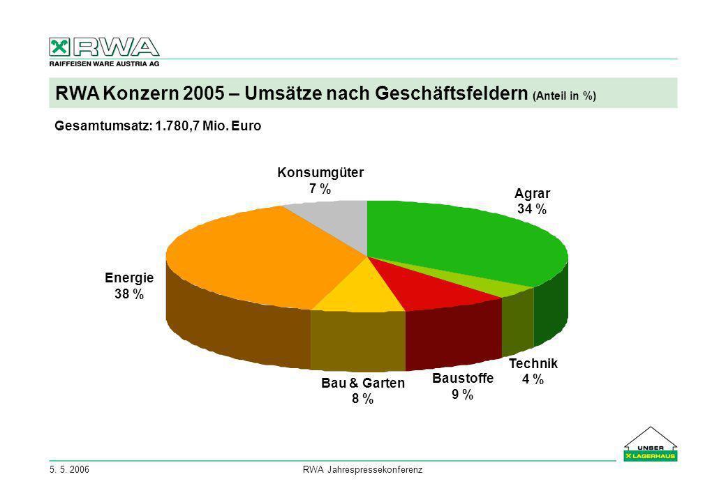 5. 5. 2006RWA Jahrespressekonferenz RWA Konzern 2005 – Umsätze nach Geschäftsfeldern (Anteil in %) Agrar 34 % Technik 4 % Baustoffe 9 % Bau & Garten 8