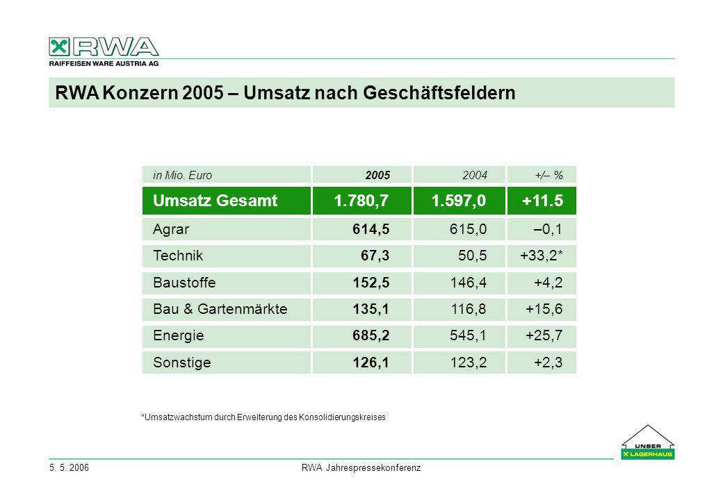 5. 5. 2006RWA Jahrespressekonferenz RWA Konzern 2005 – Umsatz nach Geschäftsfeldern in Mio. Euro20052004+/– % Umsatz Gesamt1.780,71.597,0+11.5 Agrar61