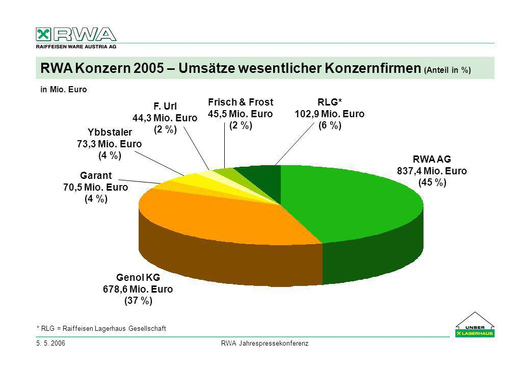 5. 5. 2006RWA Jahrespressekonferenz RWA Konzern 2005 – Umsätze wesentlicher Konzernfirmen (Anteil in %) RWA AG 837,4 Mio. Euro (45 %) Genol KG 678,6 M