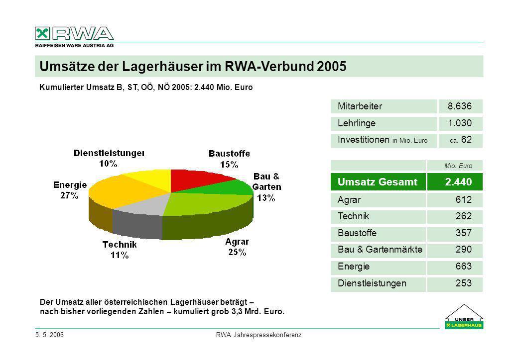 5. 5. 2006RWA Jahrespressekonferenz Umsätze der Lagerhäuser im RWA-Verbund 2005 Kumulierter Umsatz B, ST, OÖ, NÖ 2005: 2.440 Mio. Euro Mio. Euro Umsat