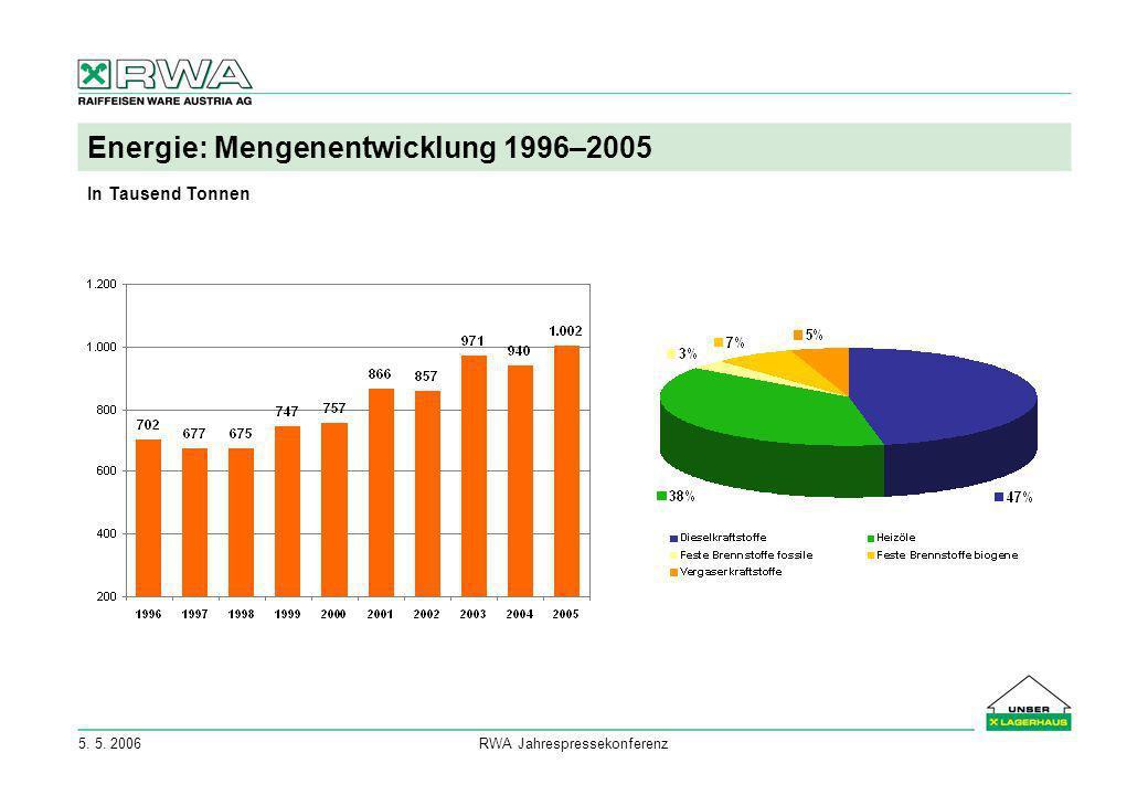 5. 5. 2006RWA Jahrespressekonferenz Energie: Mengenentwicklung 1996–2005 In Tausend Tonnen