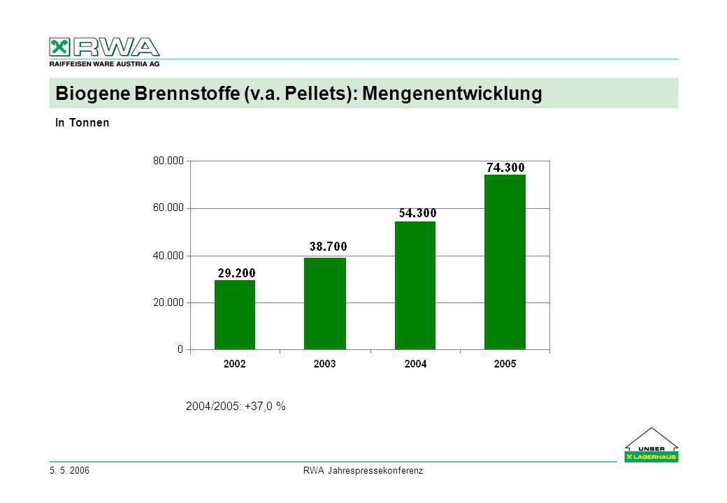 5. 5. 2006RWA Jahrespressekonferenz Biogene Brennstoffe (v.a. Pellets): Mengenentwicklung 2004/2005: +37,0 % In Tonnen