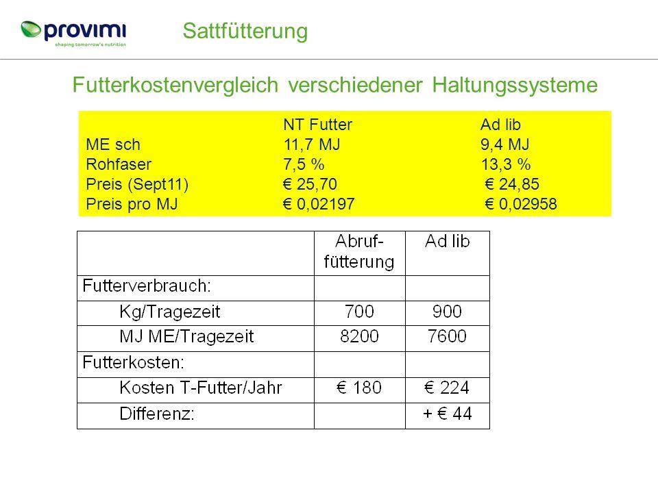 Abferkelgewicht der Sauen Quelle: Provimi Praxismessungen 1997 Sattfütterung 1 kg Gewichtszunahme im tragende Bereich kostet: 50 MJ ME oder 4 EW