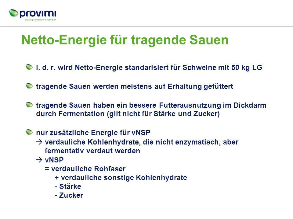 Wie beurteilen wir den Energiewert bei mehr Rohfaser: Deutsche ME sch MJ Niederländische EW, Nev, Ne Tragend,……. Dänische FU sv, FU so Usw…….
