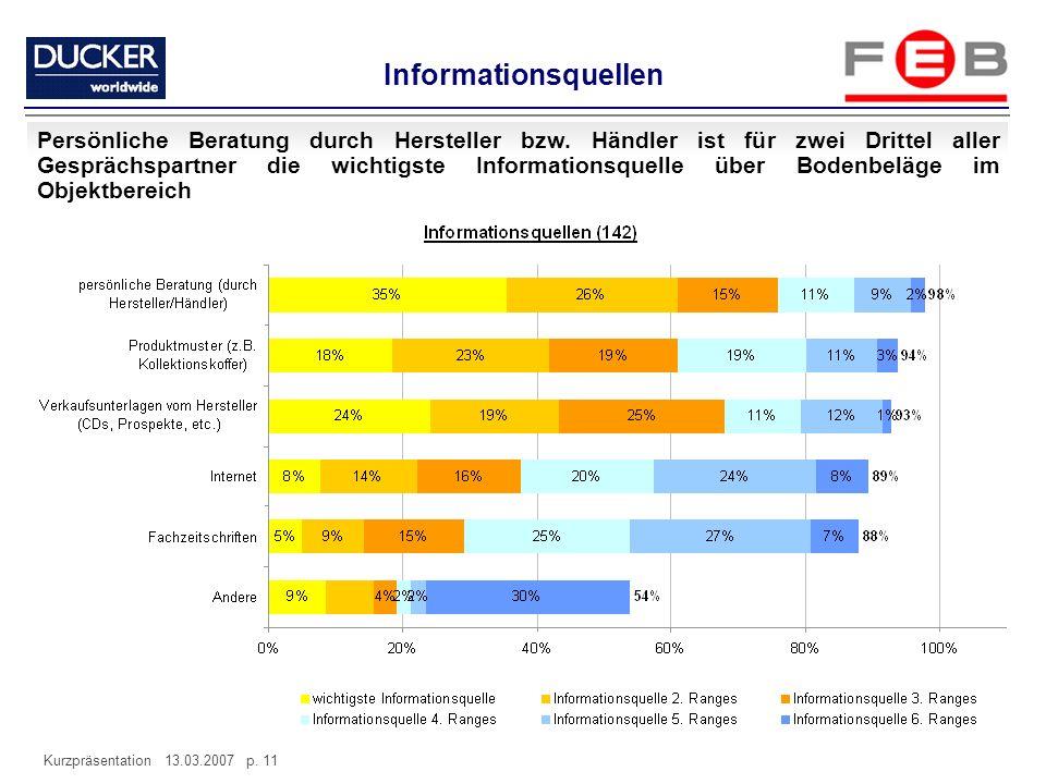 Kurzpräsentation 13.03.2007 p. 11 Informationsquellen Persönliche Beratung durch Hersteller bzw. Händler ist für zwei Drittel aller Gesprächspartner d