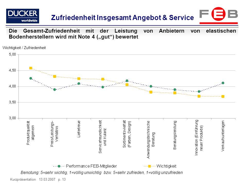 Kurzpräsentation 13.03.2007 p. 13 Zufriedenheit Insgesamt Angebot & Service Die Gesamt-Zufriedenheit mit der Leistung von Anbietern von elastischen Bo
