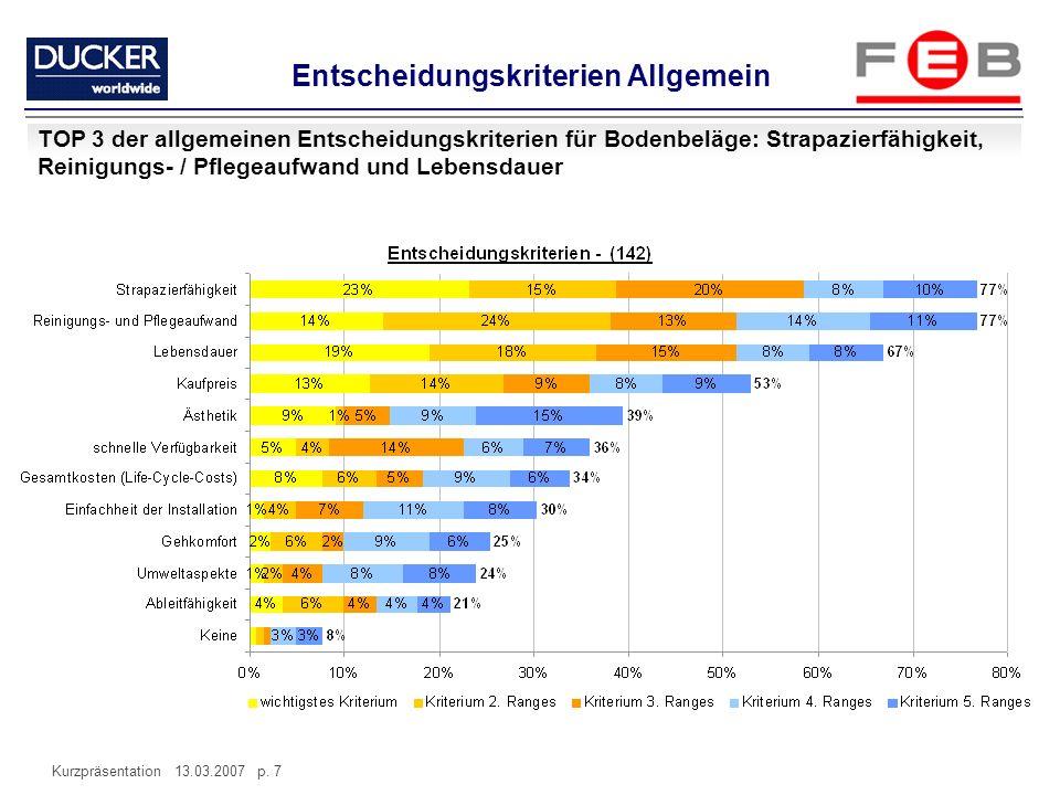 Kurzpräsentation 13.03.2007 p. 7 Entscheidungskriterien Allgemein TOP 3 der allgemeinen Entscheidungskriterien für Bodenbeläge: Strapazierfähigkeit, R