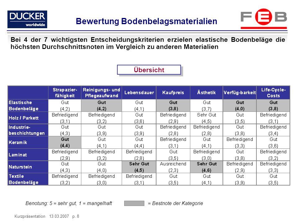 Kurzpräsentation 13.03.2007 p. 8 Übersicht Bewertung Bodenbelagsmaterialien Bei 4 der 7 wichtigsten Entscheidungskriterien erzielen elastische Bodenbe