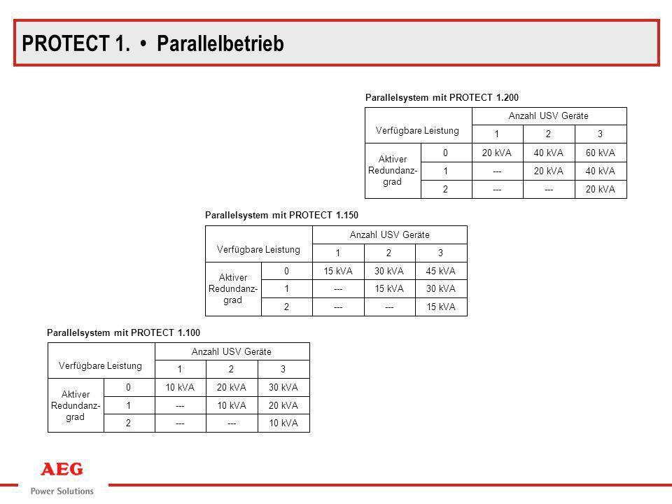 Parallelsystem mit PROTECT 1.100 10 kVA--- 2 20 kVA10 kVA---1 30 kVA20 kVA10 kVA0 Aktiver Redundanz- grad 321 Anzahl USV Geräte Verfügbare Leistung Pa