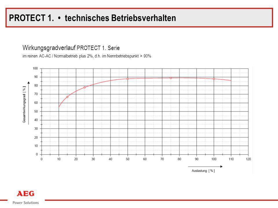 Wirkungsgradverlauf PROTECT 1. Serie im reinen AC-AC / Normalbetrieb plus 2%, d.h. im Nennbetriebspunkt > 90% PROTECT 1. technisches Betriebsverhalten