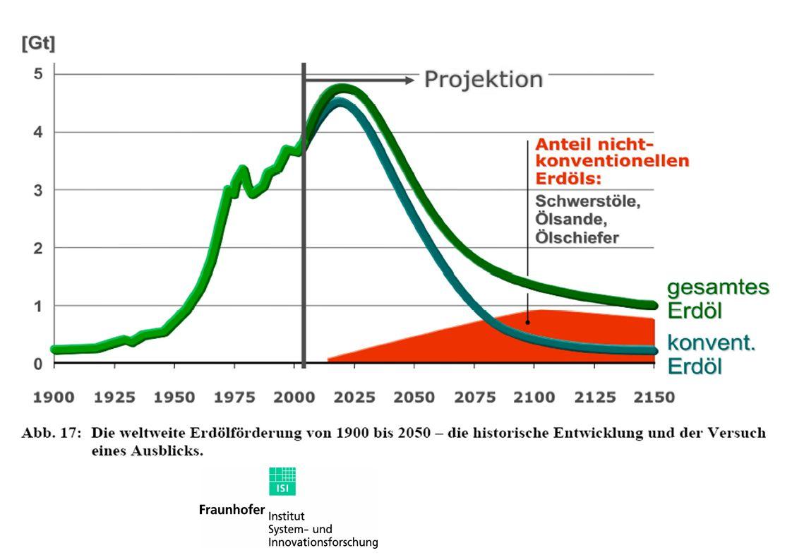 Entwicklung der weltweiten Ölproduktion 2001 2002 2003 2004 20052006 http://www.eia.doe.gov/emeu/ipsr/supply.html 2007