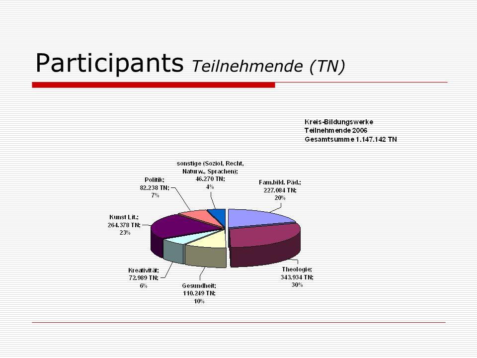 Participants Teilnehmende (TN)