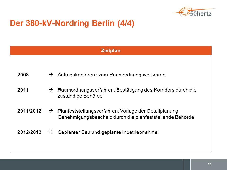 17 Der 380-kV-Nordring Berlin (4/4) 2008 Antragskonferenz zum Raumordnungsverfahren 2011 Raumordnungsverfahren: Bestätigung des Korridors durch die zuständige Behörde 2011/2012 Planfeststellungsverfahren: Vorlage der Detailplanung Genehmigungsbescheid durch die planfeststellende Behörde 2012/2013 Geplanter Bau und geplante Inbetriebnahme Zeitplan