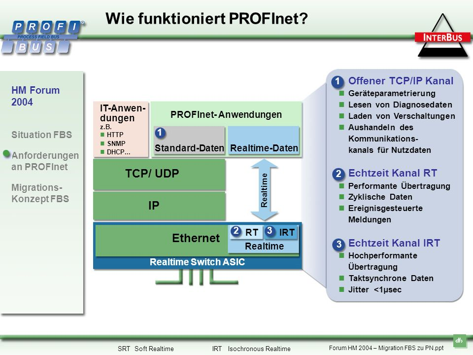 10 HM Forum 2004 Situation FBS Anforderungen an PROFInet Migrations- Konzept FBS Forum HM 2004 – Migration FBS zu PN.ppt Realtime 2 RT Offener TCP/IP