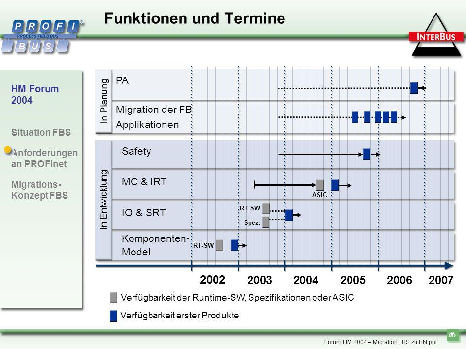 16 HM Forum 2004 Situation FBS Anforderungen an PROFInet Migrations- Konzept FBS Forum HM 2004 – Migration FBS zu PN.ppt Verfügbarkeit erster Produkte